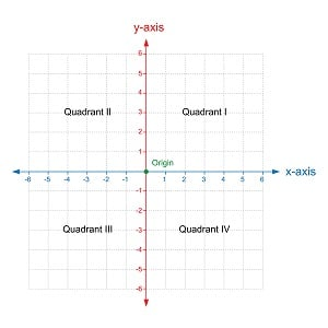 Interpreting relevant information from tables charts and graphs graphs with both positive and negative numbers have four quadrants as shown in the graph below ccuart Images