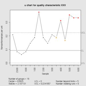 chart graph - Falco ifreezer co