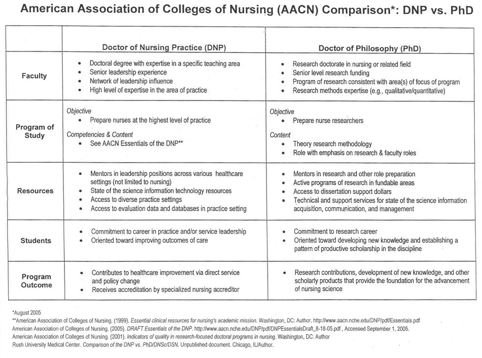 explain how scope of practice changes between an associate and baccalaureate nurse.