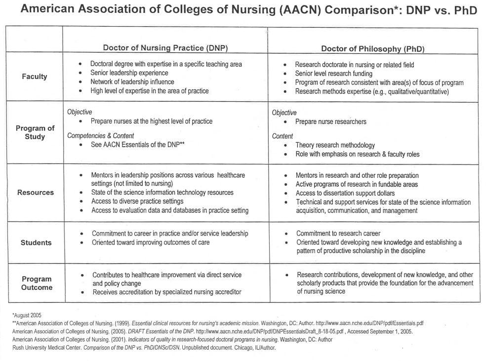Phd dissertation nursing
