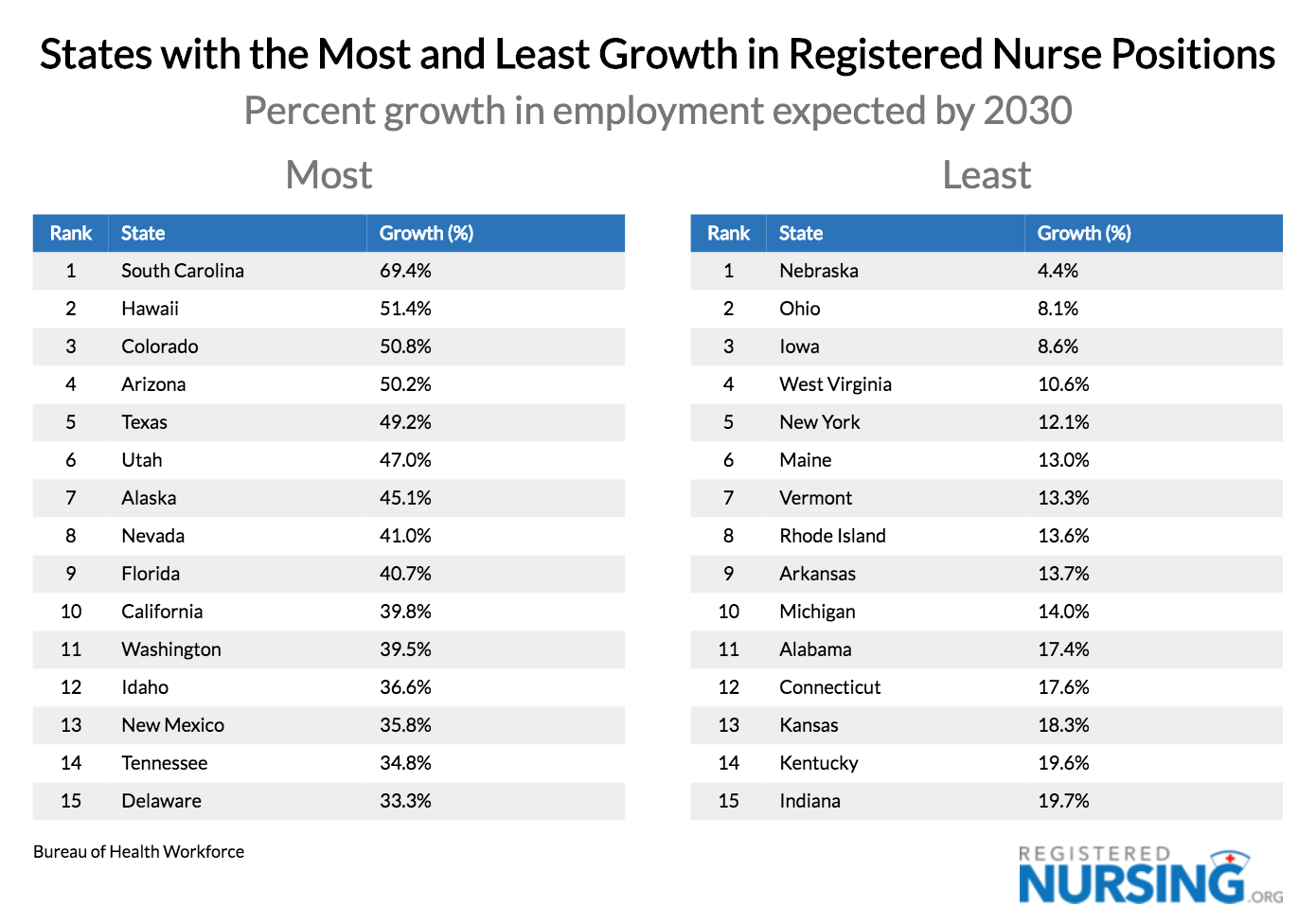 States w/ Most & Least RN Position Growth, Projected 2030