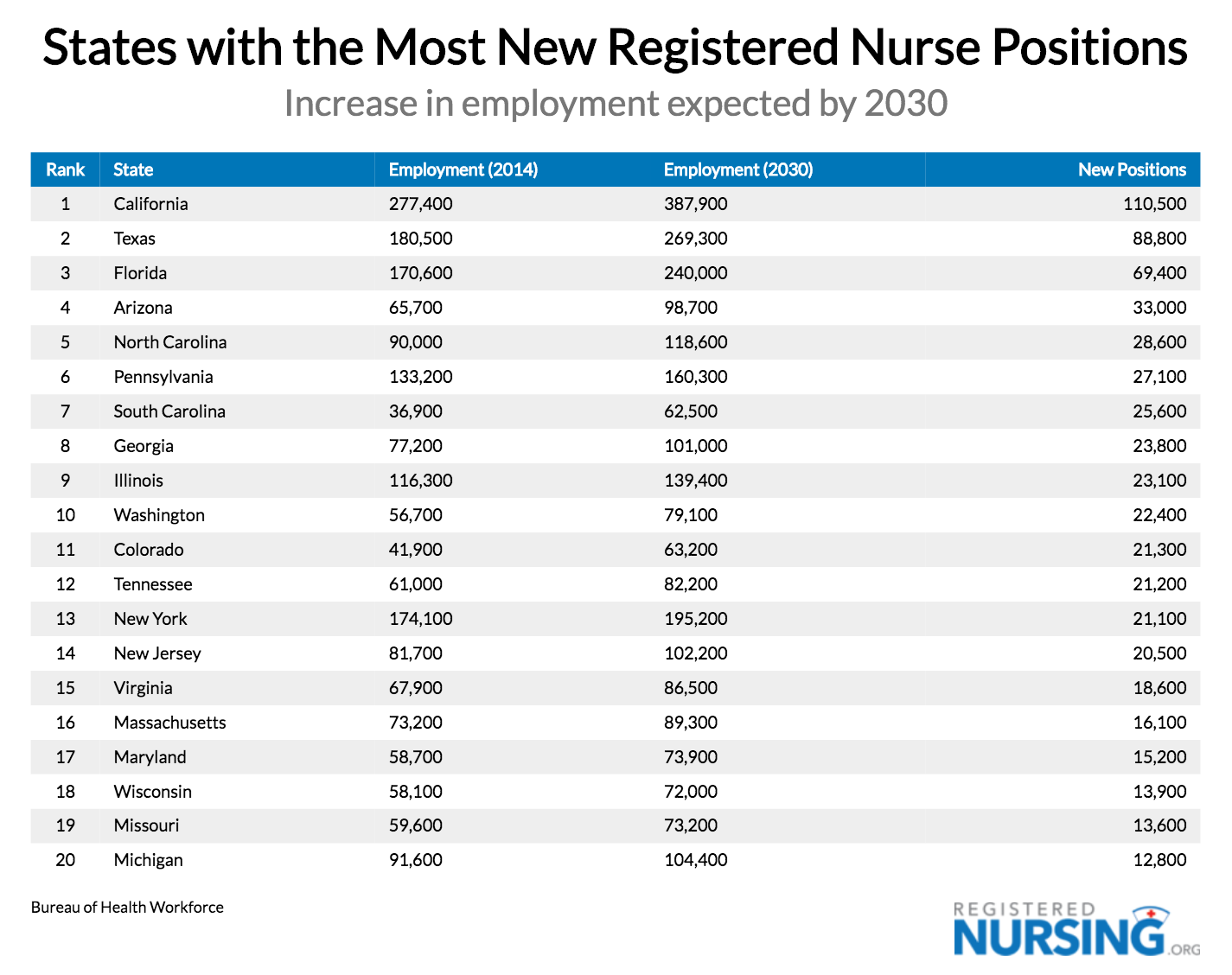 Most New RN Positions by State, Projected 2030