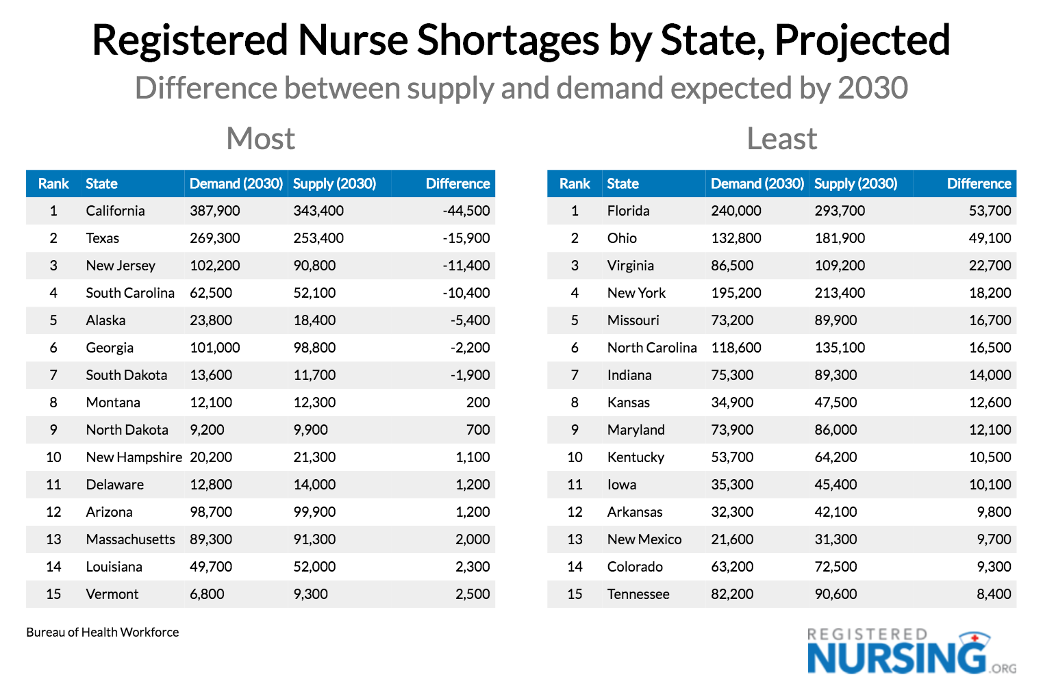 RN Shortages by State, Expected by 2030