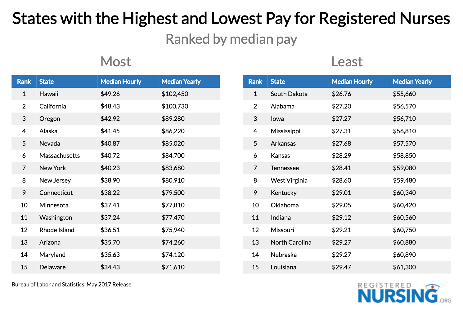 States w/ Highest & Lowest Pay for RN, Median Pay