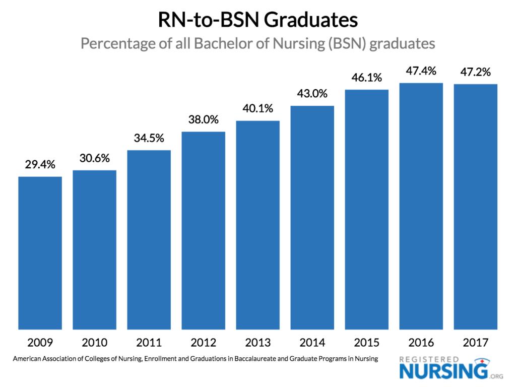RN to BSN Graduates thru 2017