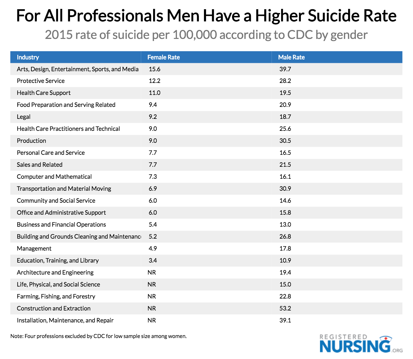 Suicide Rates by Profession: Men vs Women