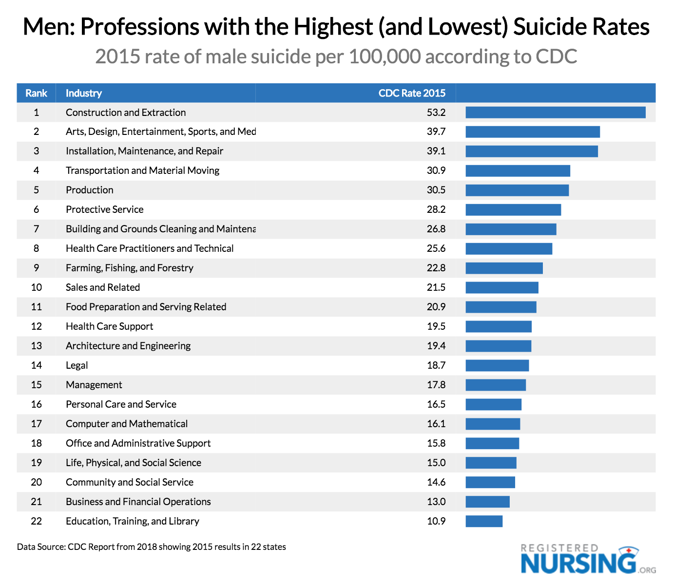 Highest & Lowest Suicide Rates for Men by Profession