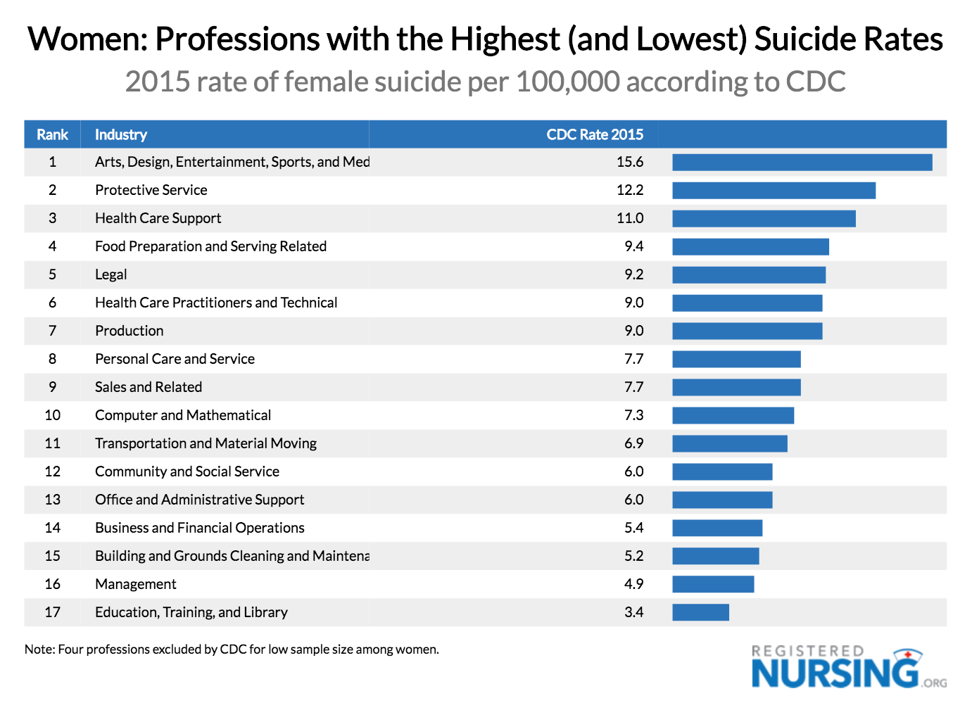 Highest & Lowest Suicide Rates for Women by Profession