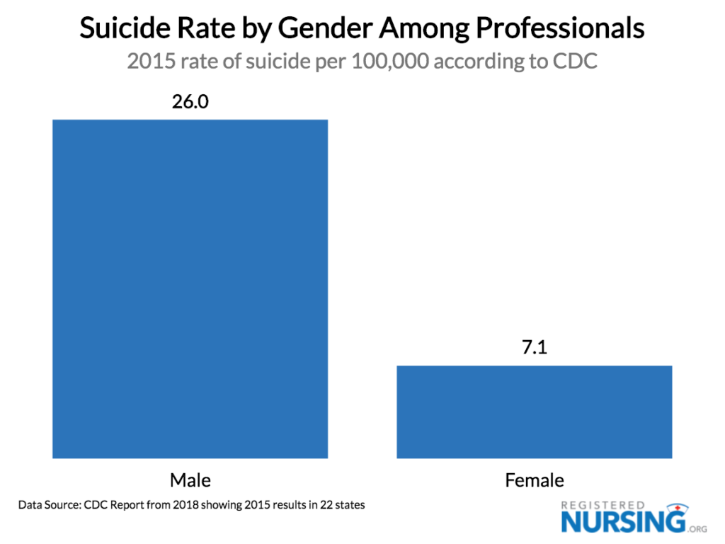 Suicide Rates for Professionals by Gender