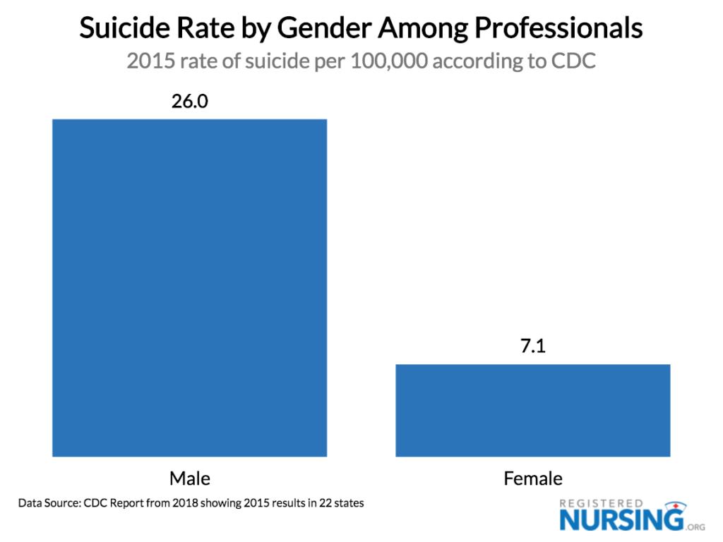 Suicide Rates by Profession || RegisteredNursing org