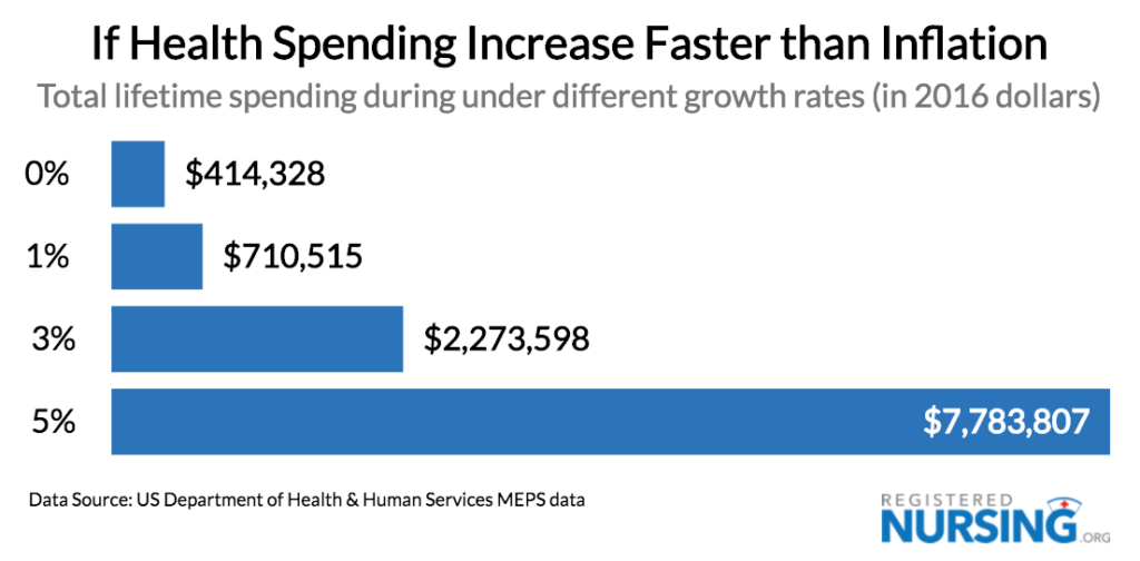 Healthcare Costs & Spend: Rising by Age, Gender, and Race