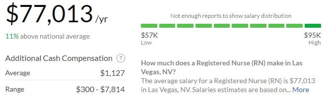 What Is the Salary for a Las Vegas RN? || RegisteredNursing org
