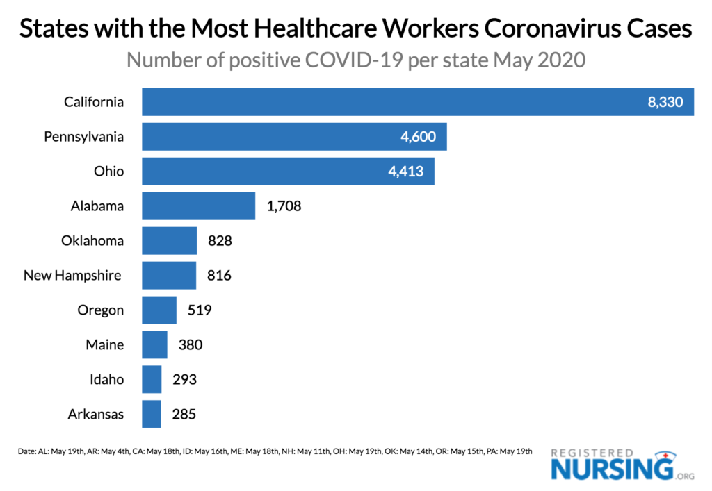 Bar graph showcasing states with most nurse and healthcare worker COVID-19 cases