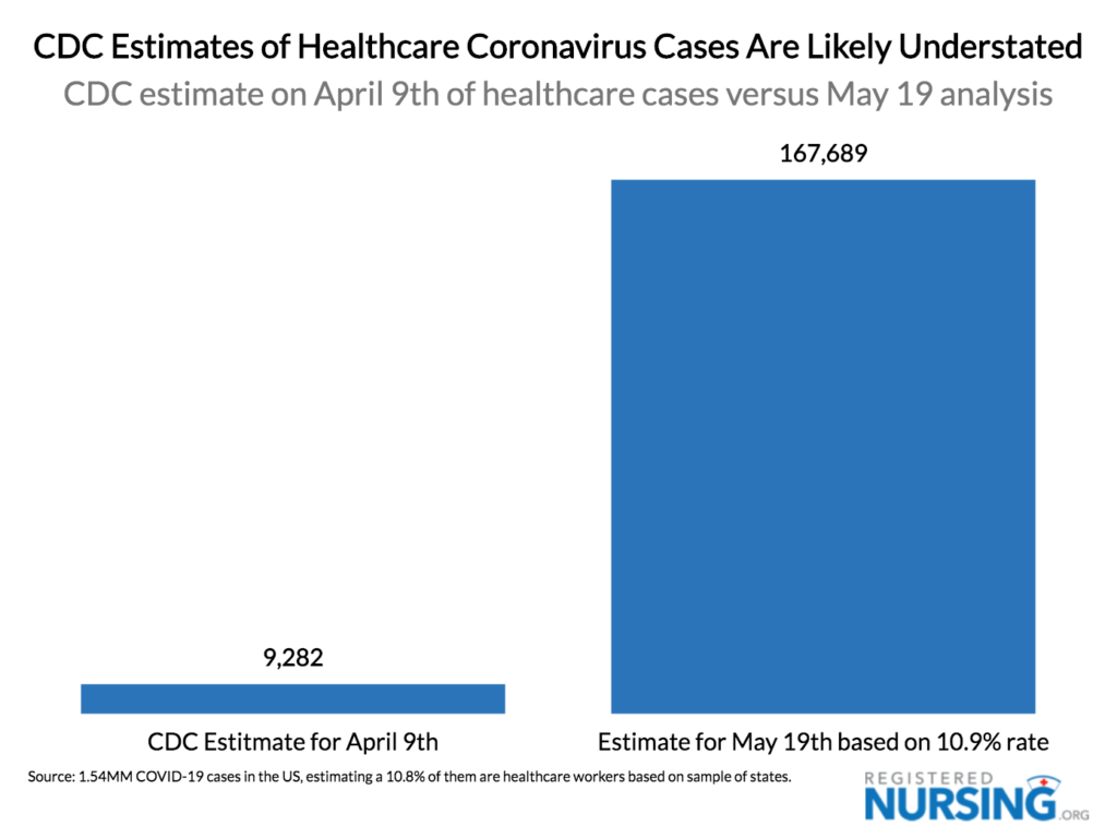 Bar graph showcasing CDC estimates of nurse and healthcare worker COVID-19 cases being understated